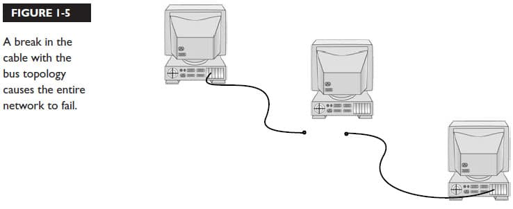 معایب توپولوژی شبکه BUS