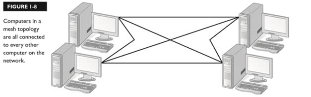 توپولوژی شبکه Mesh