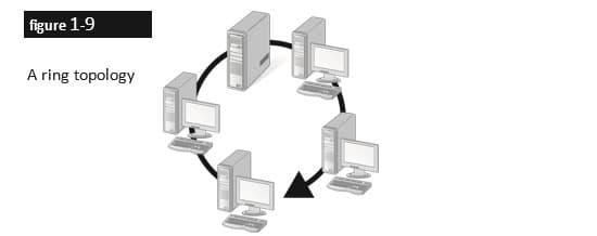 توپولوژی شبکه Ring