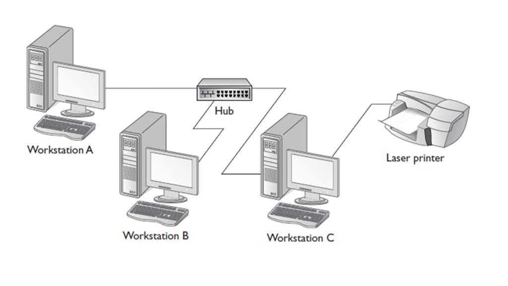 شبکههایPeer to Peerیا نظیر به نظیر