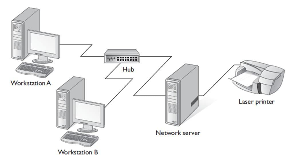 شبکههایClient/Server