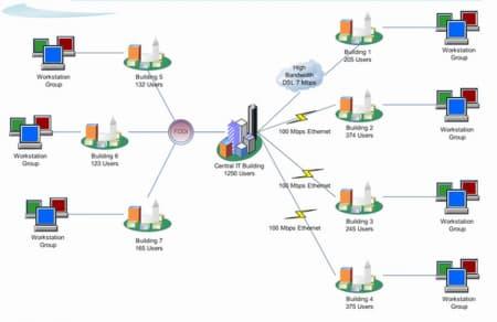 شبکههای MAN یا Metropolitan Area Network