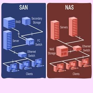 ذخیره سازی متمرکز (SAN و NAS) – درس چهار